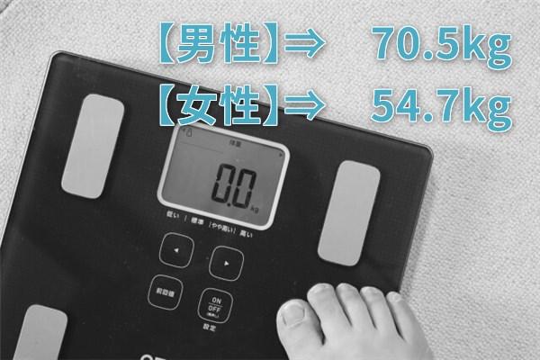 【男性】⇒ 70.5kg 【女性】⇒ 54.7kg
