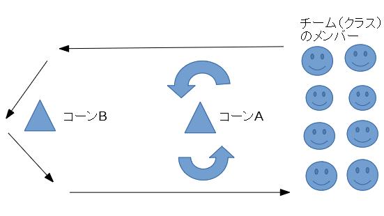台風の目のルール説明